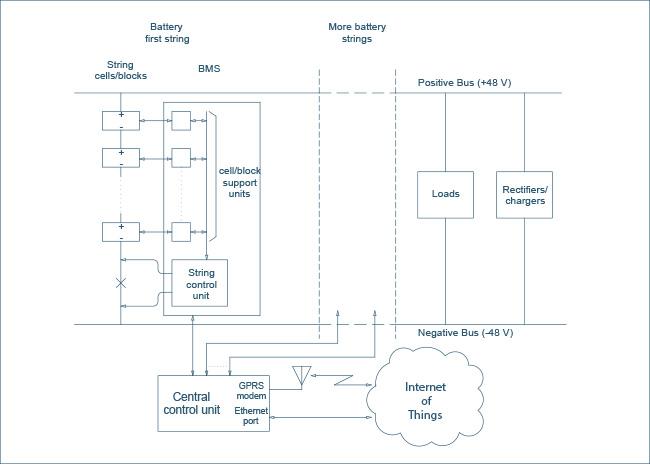 Active Battery Management System backup general