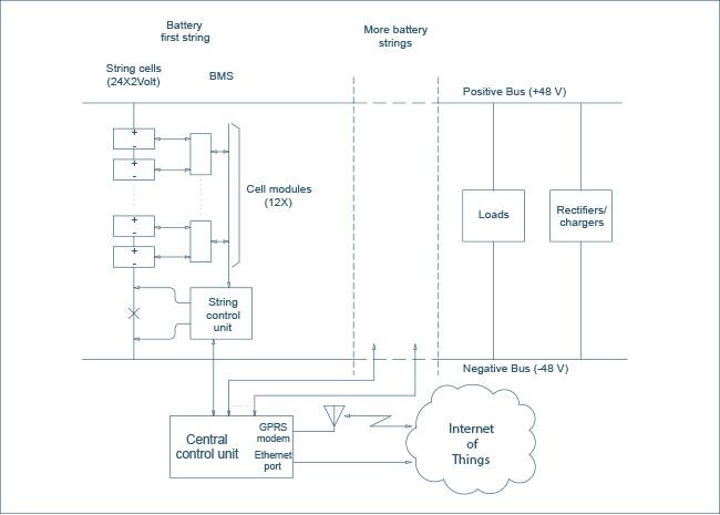 Active Battery Management System backup 2V